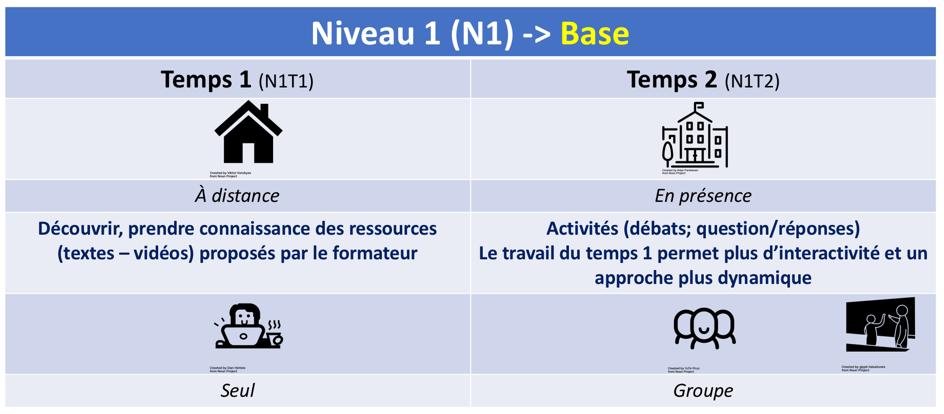 les 3 niveaux de la classe inversée selon Lebrun et Lecoq (2015) : Niveau 1