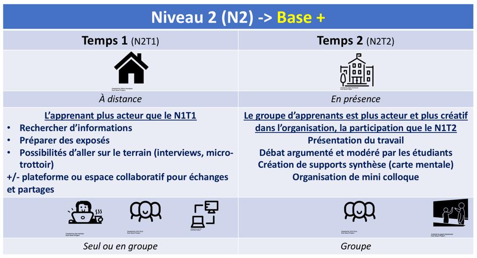les 3 niveaux de la classe inversée selon Lebrun et Lecoq (2015) : Niveau 2