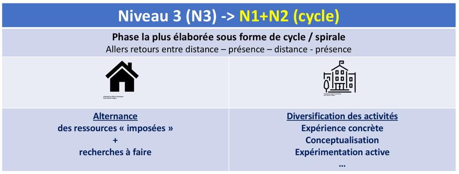 les 3 niveaux de la classe inversée selon Lebrun et Lecoq (2015) : Niveau 3